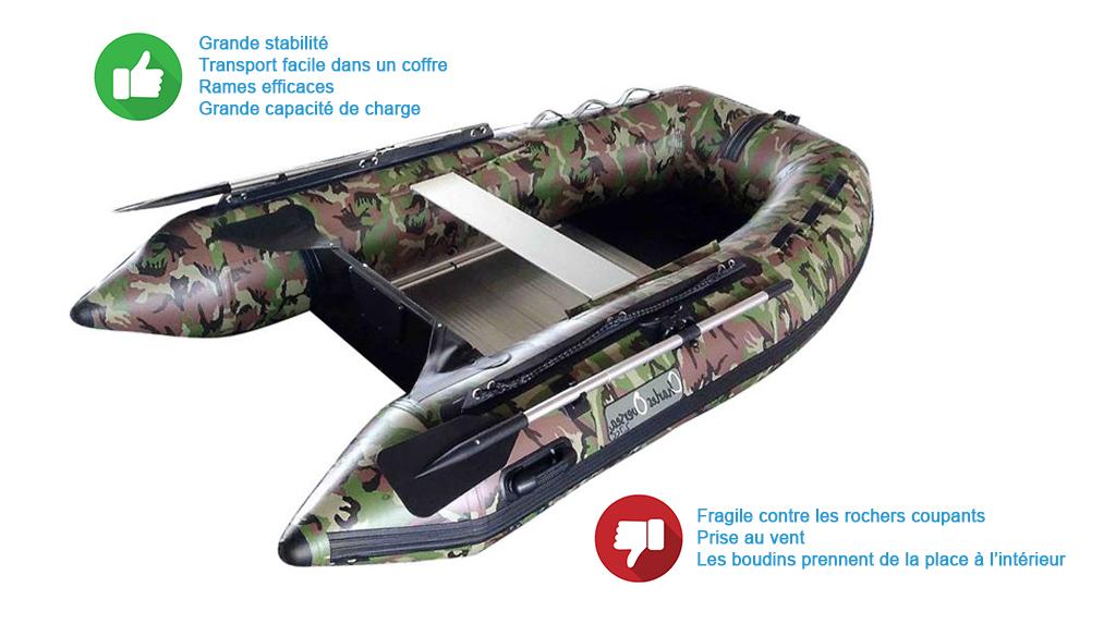 choisir sa barque ou son bateau de p che pecheur blog. Black Bedroom Furniture Sets. Home Design Ideas